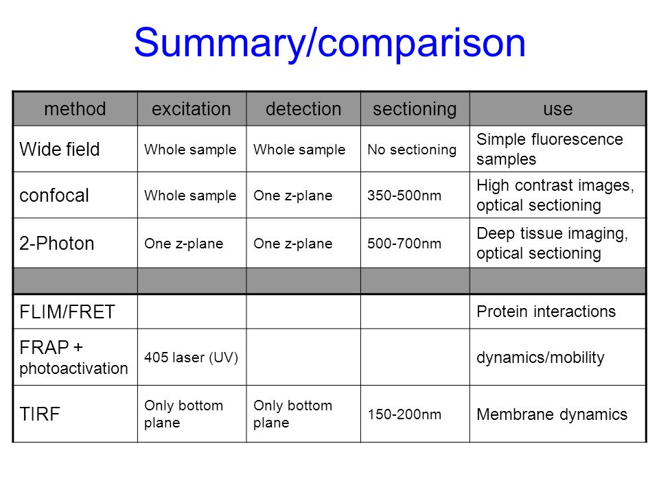 Summary/comparison method excitation detection sectioning use