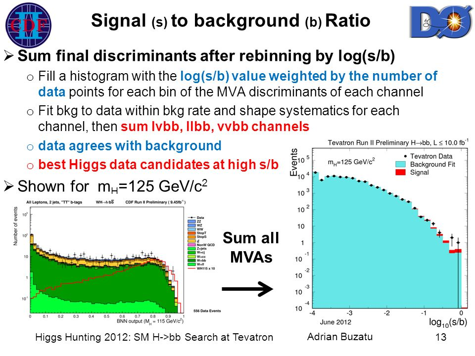 Signal (s) to background (b) Ratio