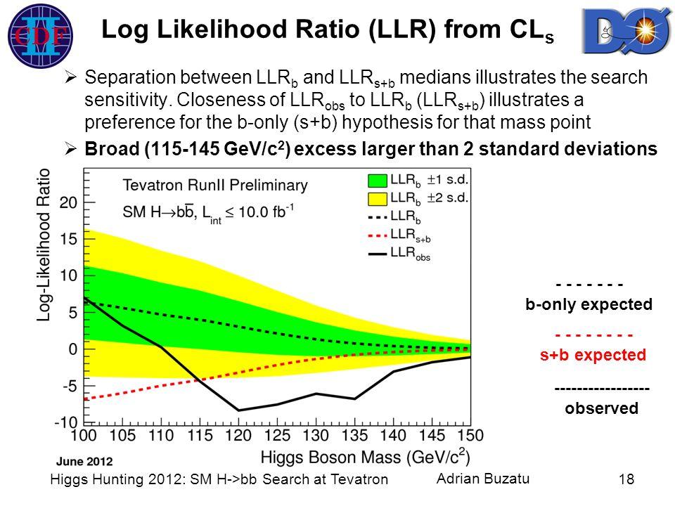 Log Likelihood Ratio (LLR) from CLs