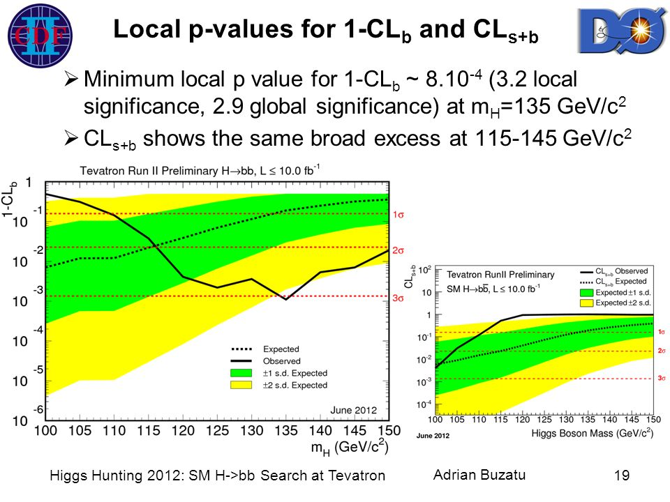 Local p-values for 1-CLb and CLs+b