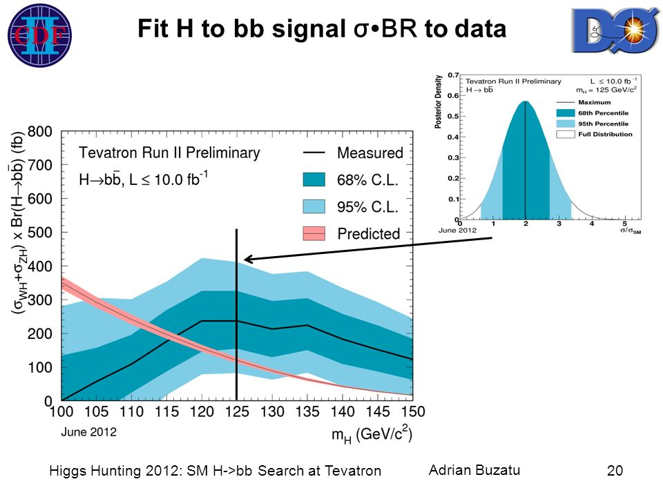 Fit H to bb signal σ∙BR to data