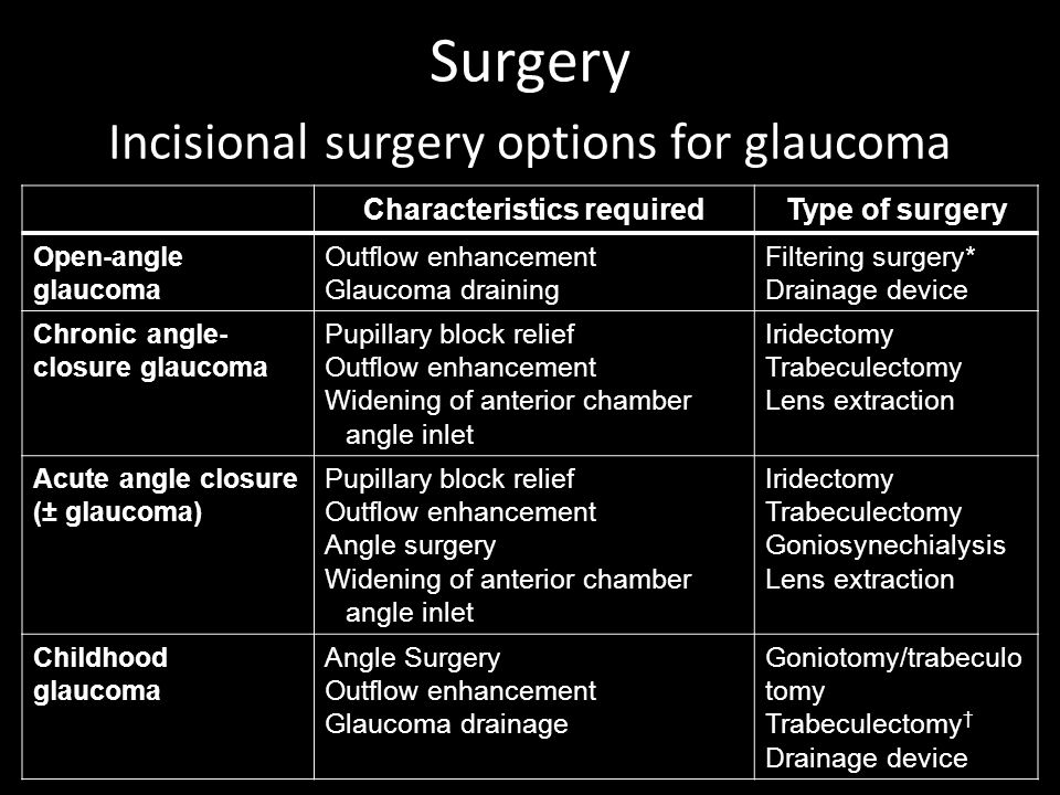 Surgery Incisional surgery options for glaucoma