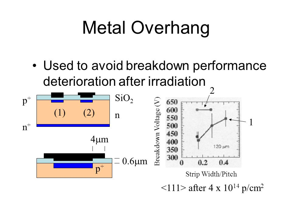 Metal Overhang Used to avoid breakdown performance deterioration after irradiation. 2. SiO2. p+ (1)
