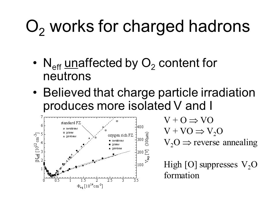 O2 works for charged hadrons