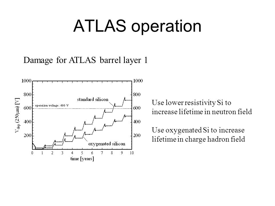 ATLAS operation Damage for ATLAS barrel layer 1