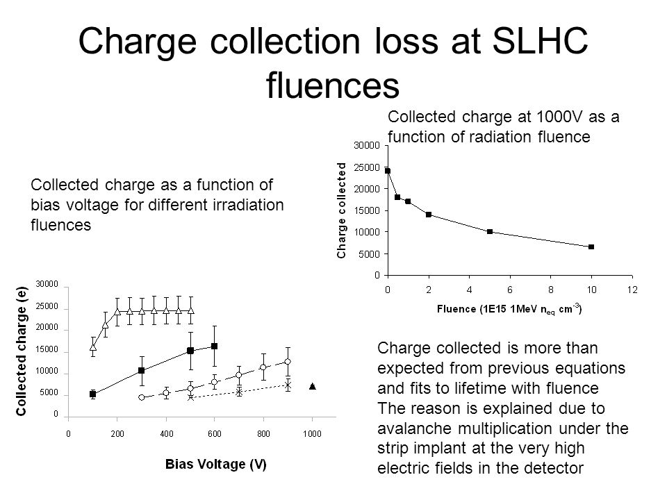 Charge collection loss at SLHC fluences
