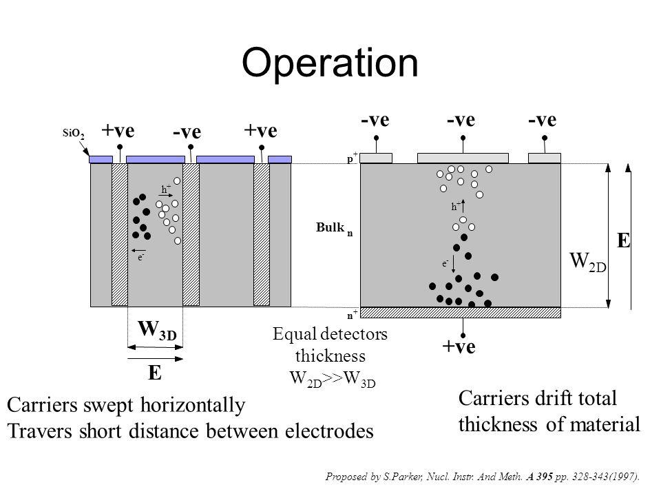 Operation -ve -ve -ve +ve -ve +ve E W2D W3D +ve E Carriers drift total
