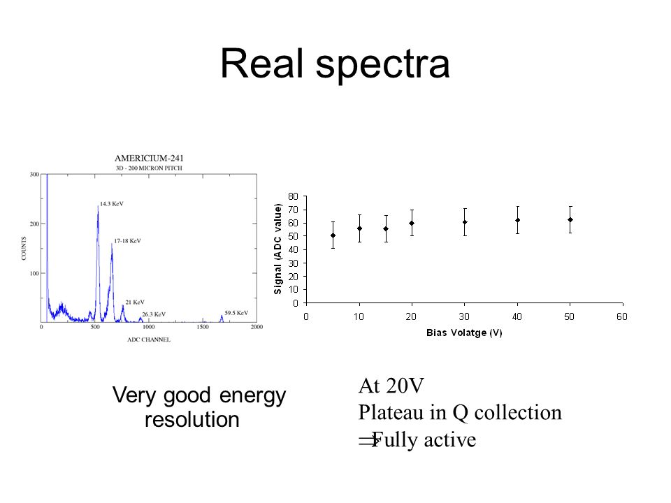 Real spectra At 20V Very good energy resolution