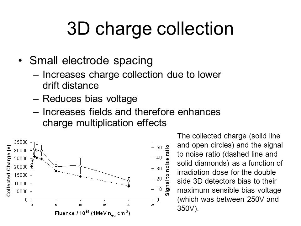 3D charge collection Small electrode spacing