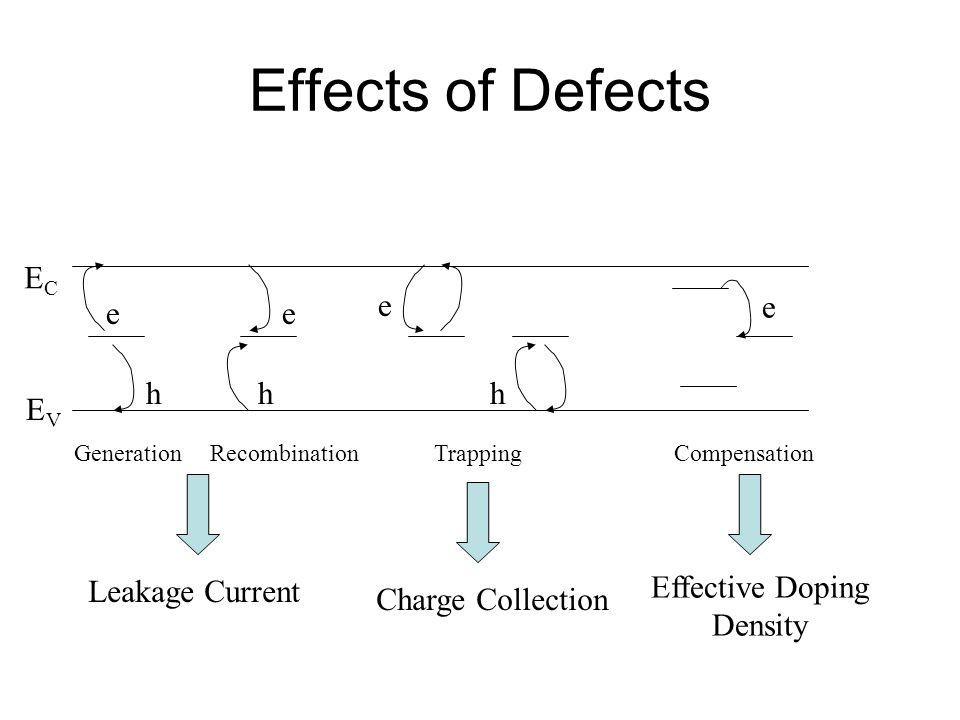Effects of Defects EC e e e e h h h EV Leakage Current