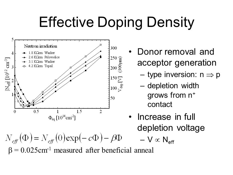 Effective Doping Density