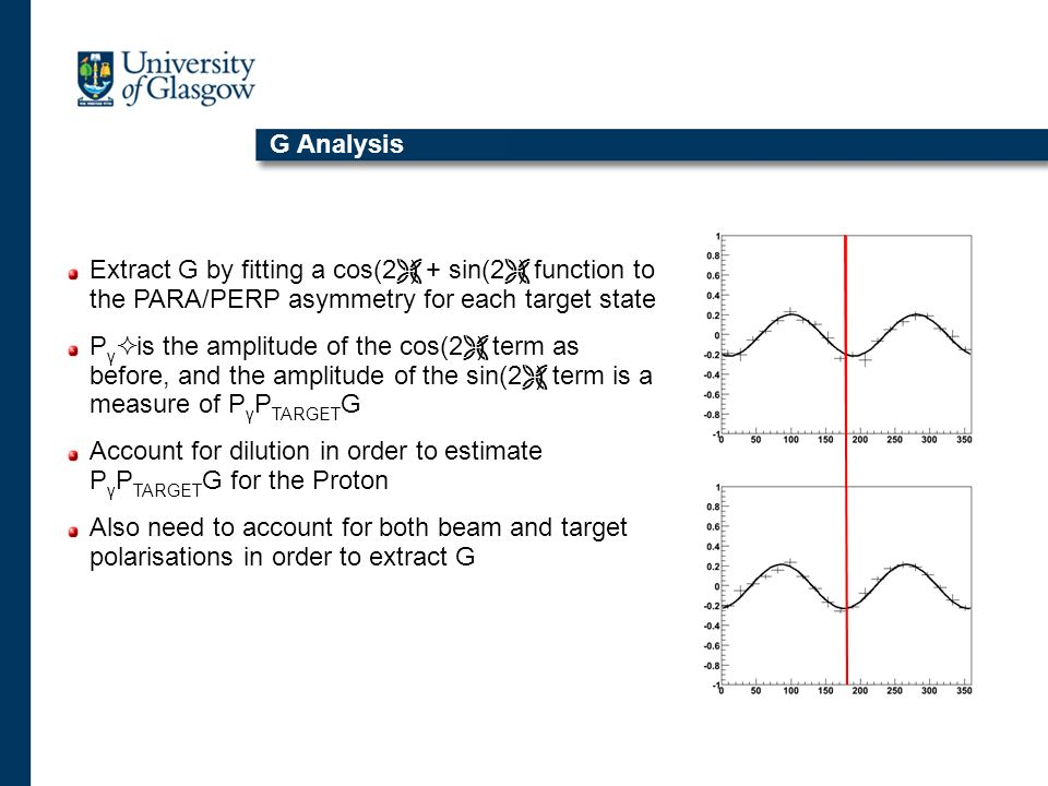 G Analysis Extract G by fitting a cos(2) + sin(2) function to the PARA/PERP asymmetry for each target state.