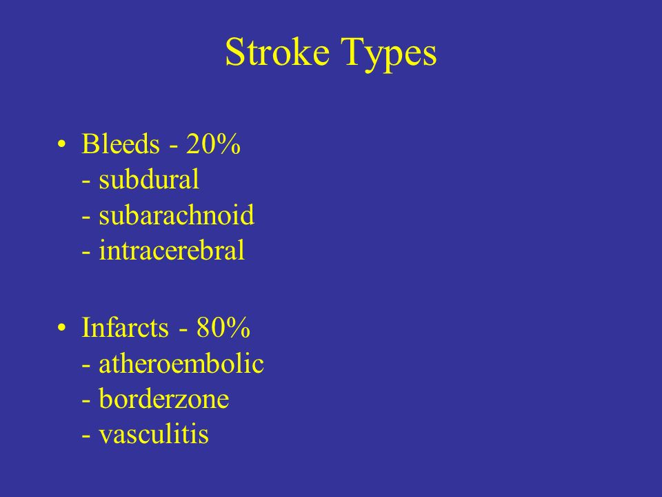 Stroke Types Bleeds - 20% - subdural - subarachnoid - intracerebral