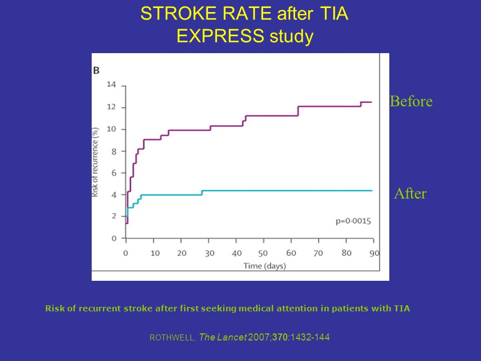 STROKE RATE after TIA EXPRESS study