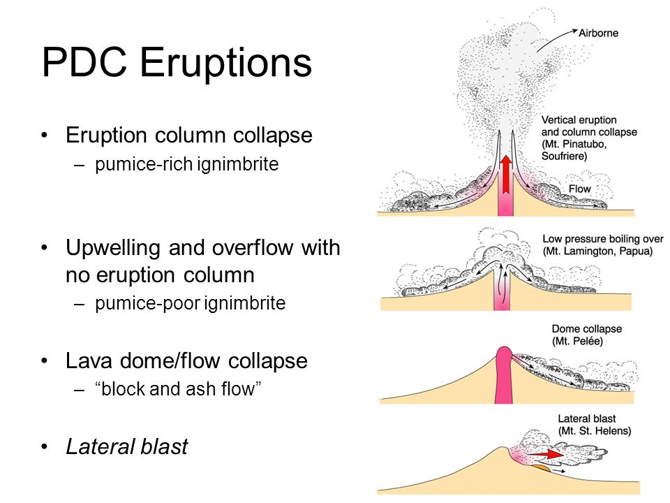 PDC Eruptions Eruption column collapse