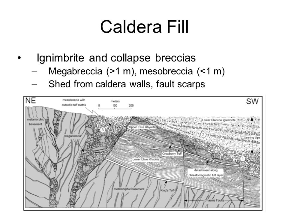 Caldera Fill Ignimbrite and collapse breccias