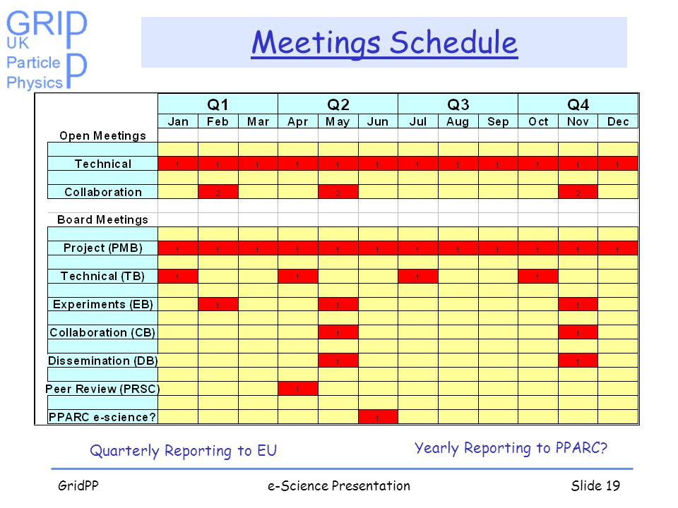Meetings Schedule Yearly Reporting to PPARC Quarterly Reporting to EU