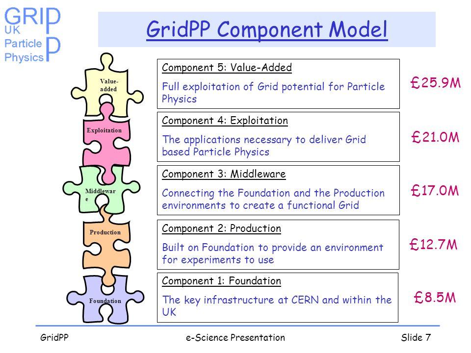 GridPP Component Model