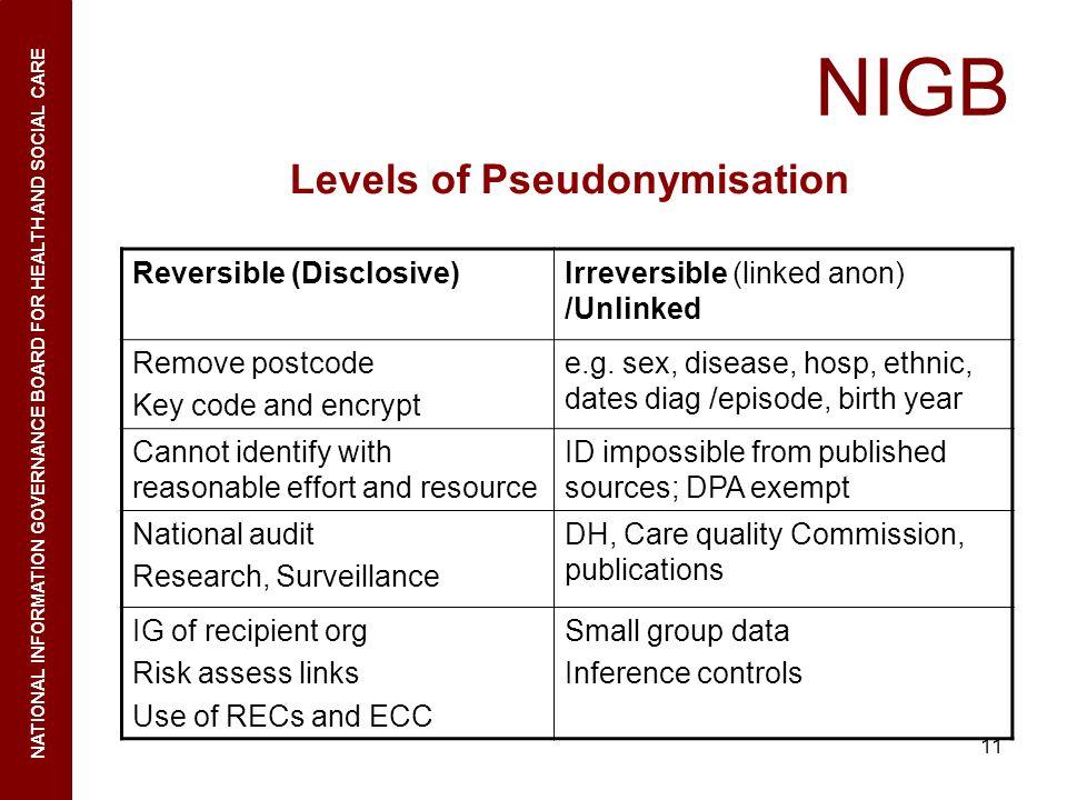 Levels of Pseudonymisation