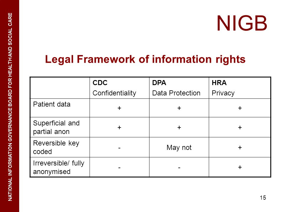 NIGB Legal Framework of information rights CDC Confidentiality DPA
