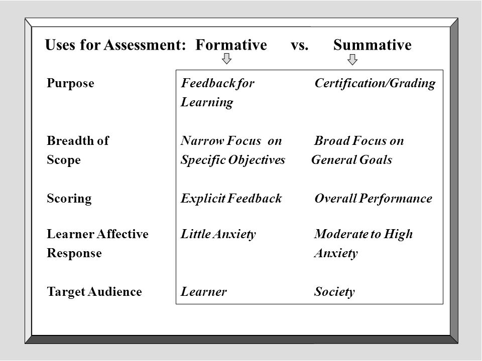 structure of internal summative assessment test Tests used are: 1 few internal assessments summative assessment to the exams which will c objective structure practical exam (ospe.