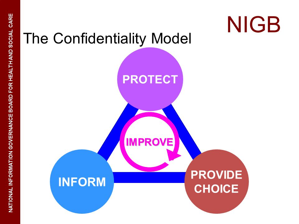 The Confidentiality Model