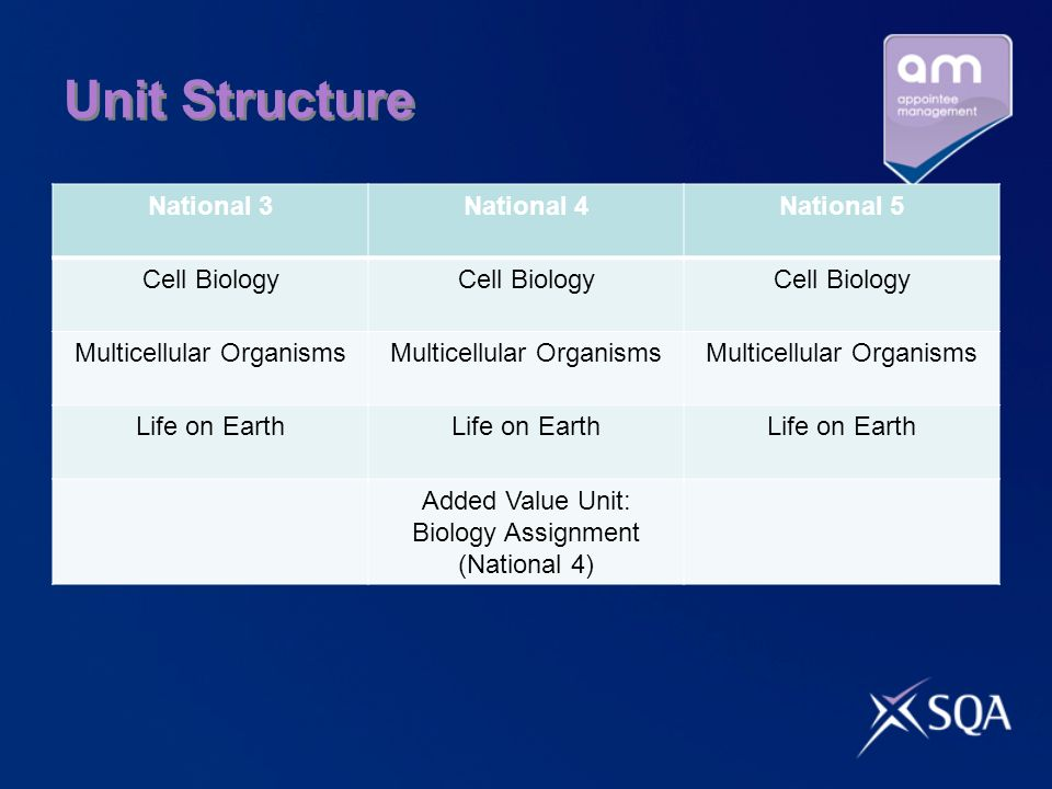Unit Structure National 3 National 4 National 5 Cell Biology