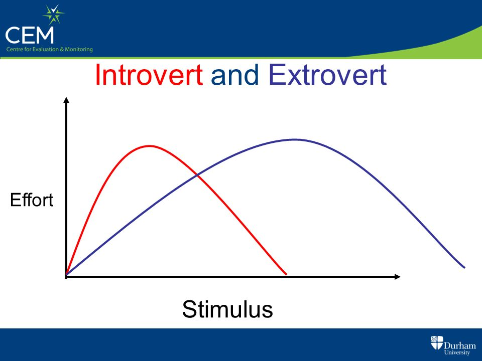 Introvert and Extrovert