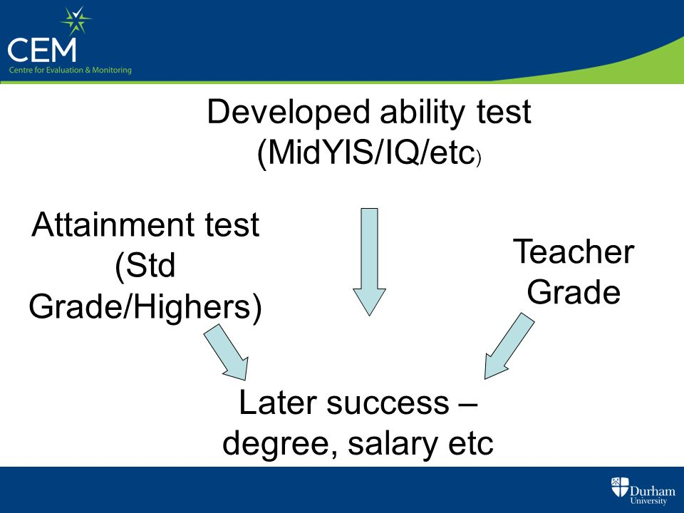 Predictive validity Developed ability test (MidYIS/IQ/etc)