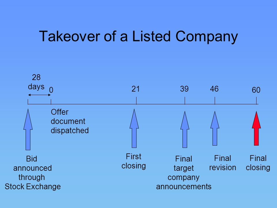 Takeover of a Listed Company
