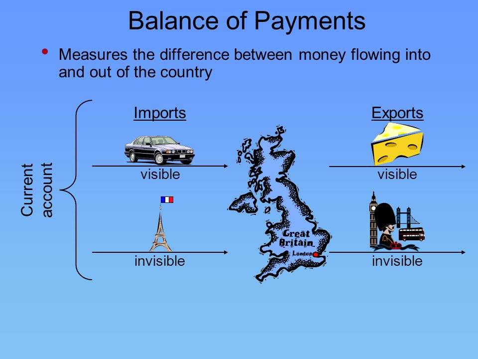 Balance of Payments Measures the difference between money flowing into and out of the country. Current.