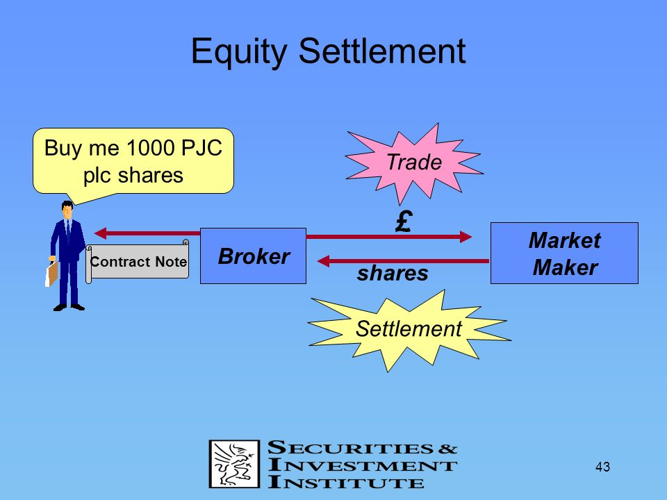 Equity Settlement £ Buy me 1000 PJC plc shares Trade Market Maker