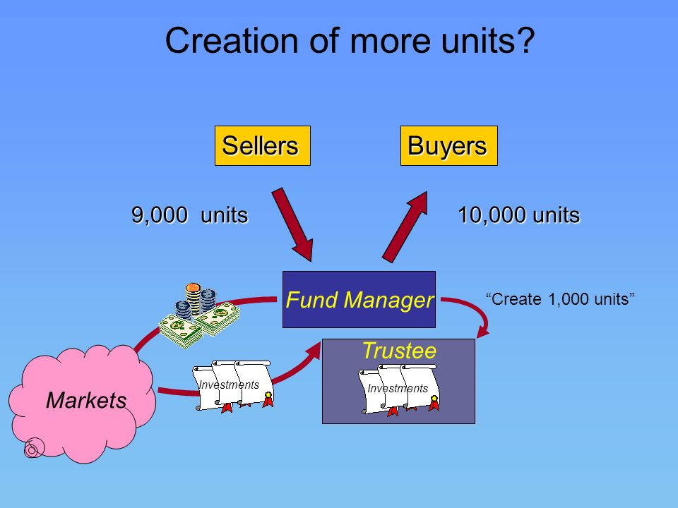 Creation of more units Sellers Buyers 9,000 units 10,000 units