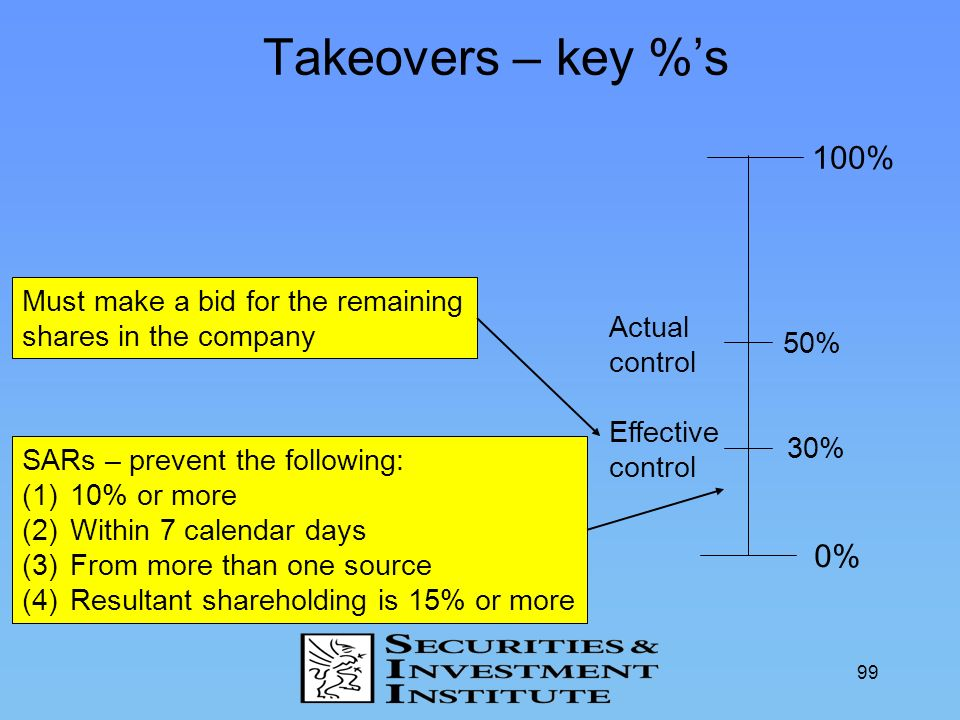 Takeovers – key %'s 100% 0% Must make a bid for the remaining