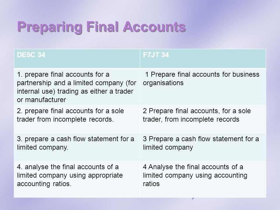 Preparing Final Accounts