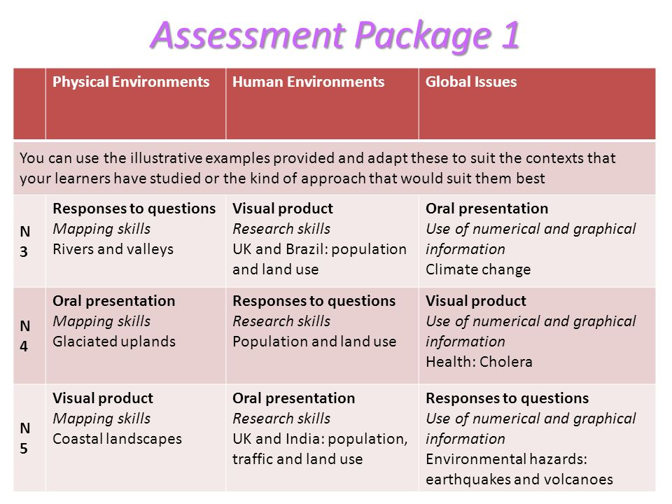 Assessment Package 1 Physical Environments Human Environments