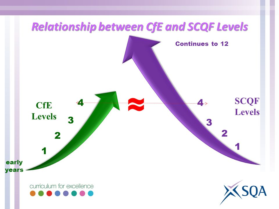 Relationship between CfE and SCQF Levels