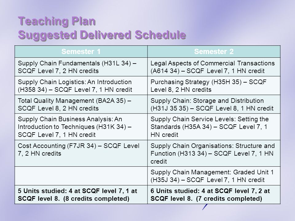 Teaching Plan Suggested Delivered Schedule