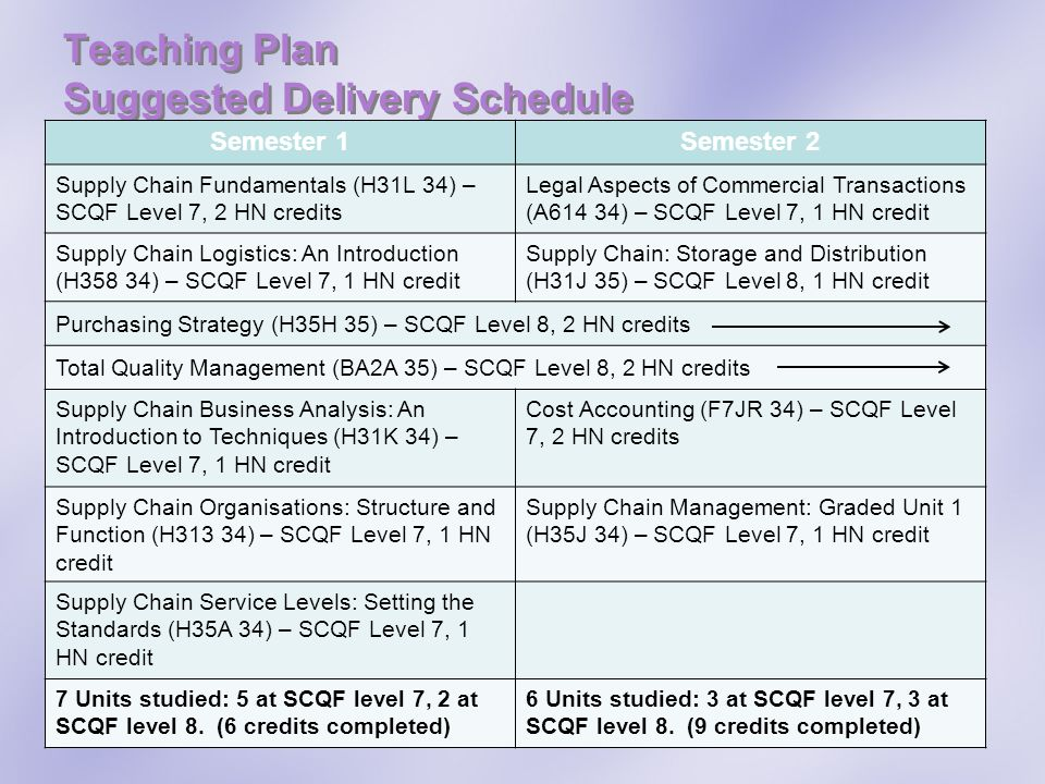 Teaching Plan Suggested Delivery Schedule