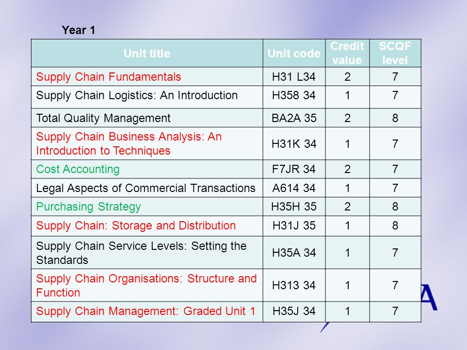 Year 1 Unit title. Unit code. Credit. value. SCQF. level. Supply Chain Fundamentals. H31 L34.