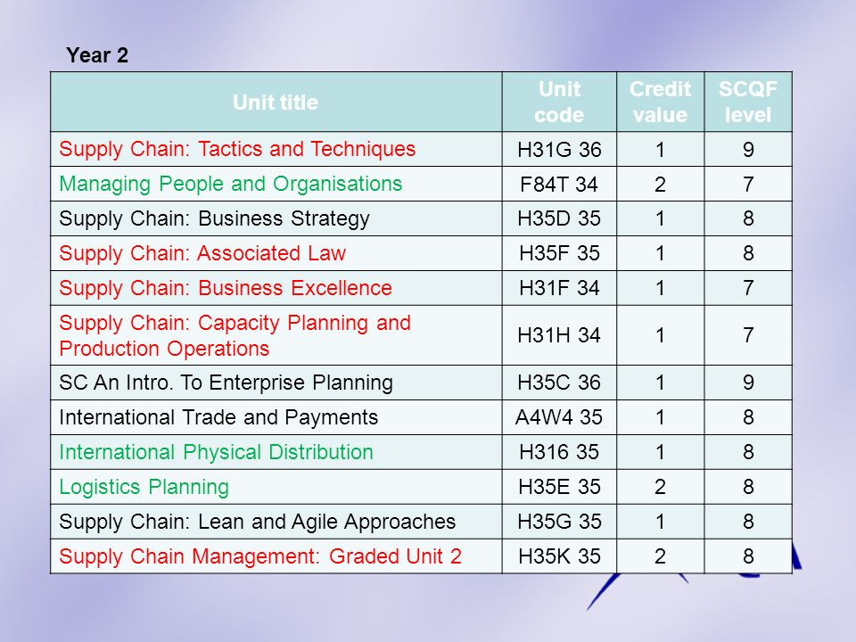 Year 2 Unit title. Unit code. Credit value. SCQF level. Supply Chain: Tactics and Techniques. H31G 36.