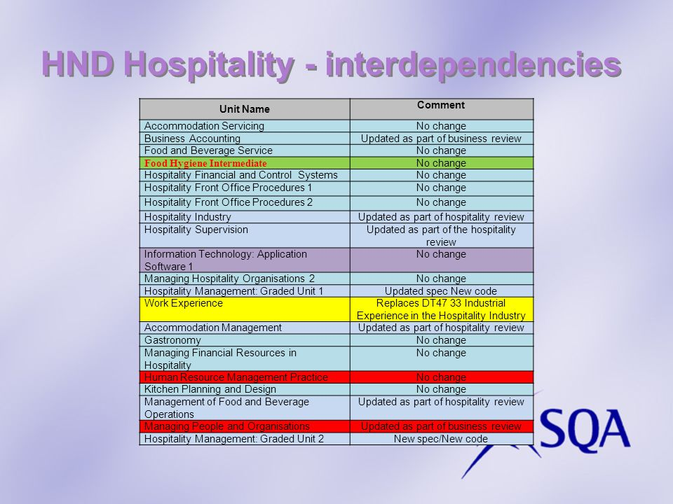 HND Hospitality - interdependencies