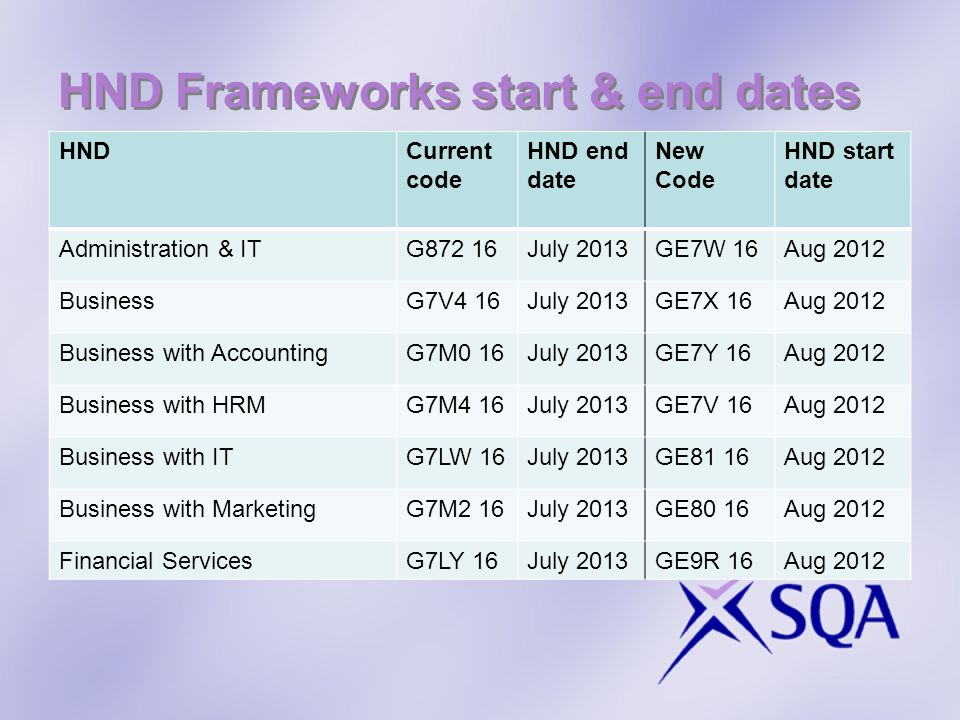 HND Frameworks start & end dates