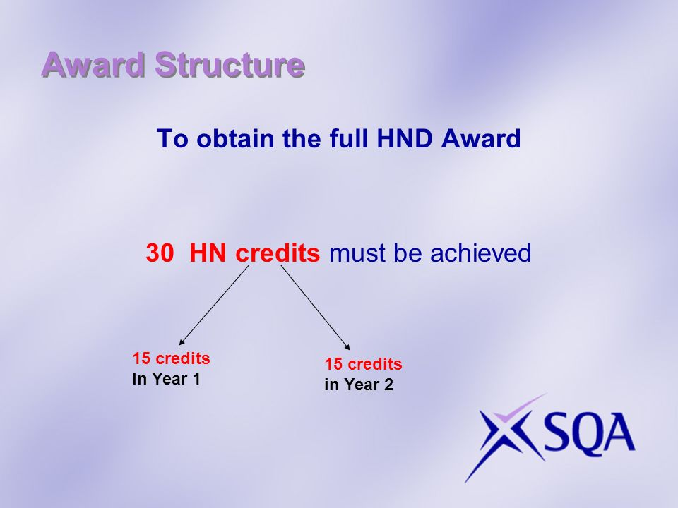 Award Structure To obtain the full HND Award