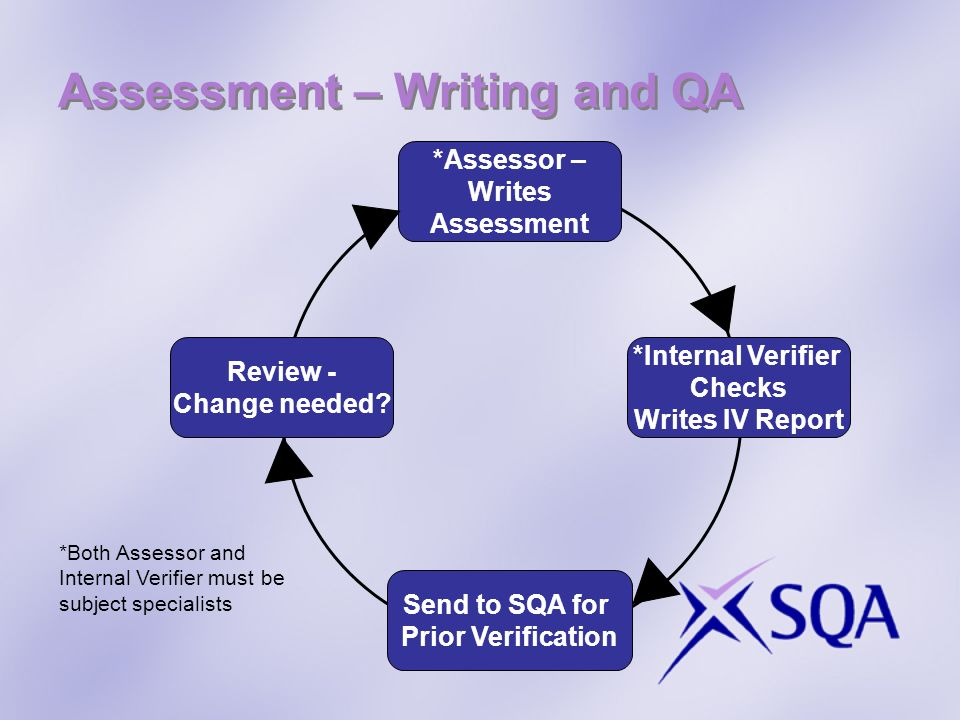 Assessment – Writing and QA