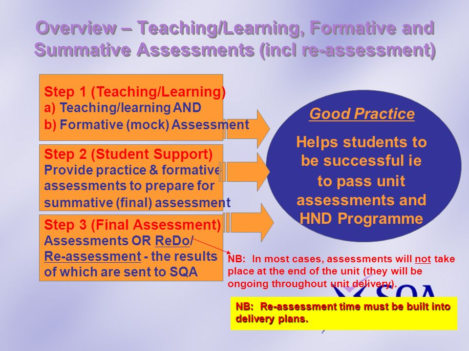 Overview – Teaching/Learning, Formative and Summative Assessments (incl re-assessment)