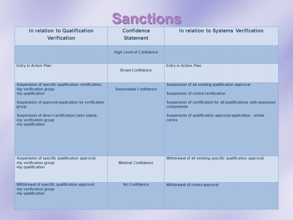 Sanctions In relation to Qualification Verification