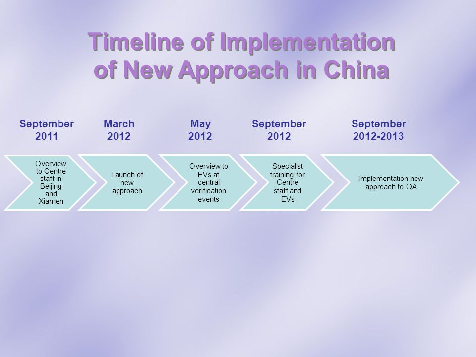 Timeline of Implementation of New Approach in China