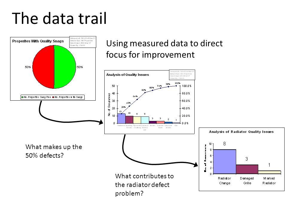 The data trail Using measured data to direct focus for improvement