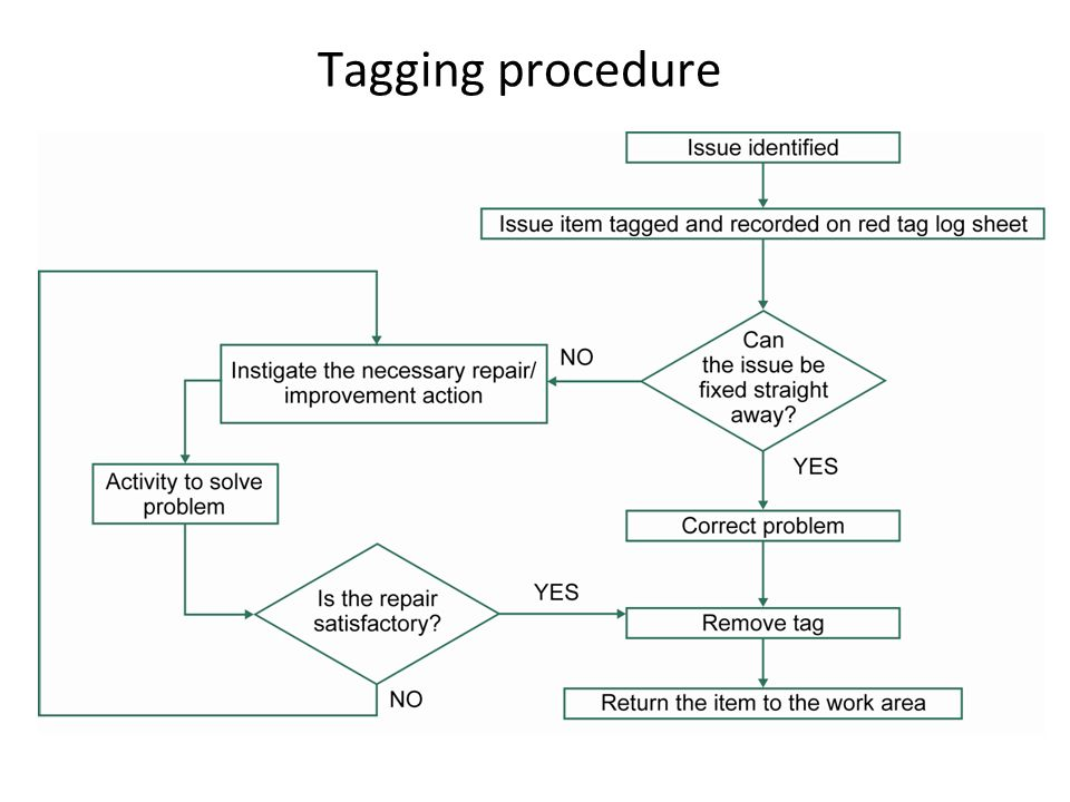 Tagging procedure